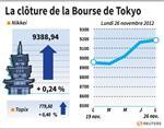Tokyo : La Bourse de Tokyo finit en hausse de 0,24%