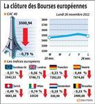 Les Bourses européennes terminent en baisse, Paris cède 0,79%