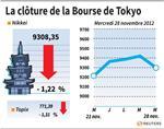 Tokyo : La Bourse de Tokyo finit en baisse 1,22%