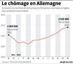 Marché : La hausse du chômage en Allemagne se poursuit au ralenti