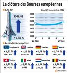 Les Bourses européennes finissent en hausse