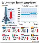 Marché : Les Bourses européennes terminent en ordre dispersé
