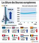 Europe : Les Bourses européennes clôturent sur une note mitigée