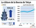 Tokyo : La Bourse de Tokyo (+0,81%) finit à plus de 9.500 points