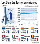 Les Bourses européennes terminent en hausse, Paris gagne 0,31%