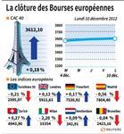 Marché : Les marchés européens finissent en ordre dispersé