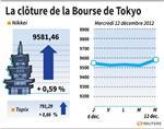 Tokyo : La Bourse de Tokyo finit en hausse de 0,59% avec les technos