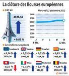Marché : Les Bourses européennes en légère hausse à la clôture
