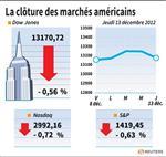 Wall Street : Le Dow Jones perd 0,56%, le Nasdaq cède 0,72%
