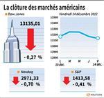 Wall Street : Le Dow Jones perd 0,27%, le Nasdaq cède 0,70%