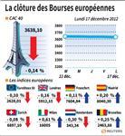 Les Bourses européennes terminent globalement en repli