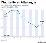 Marché : Le climat des affaires continue de s'améliorer en Allemagne
