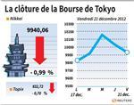 Tokyo : La Bourse de Tokyo finit en baisse de près de 1%