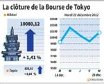 Tokyo : La Bourse de Tokyo finit en hausse de 1,41%