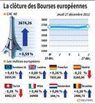 Marché : Clôture en ordre dispersé des marchés européens, Paris en hausse