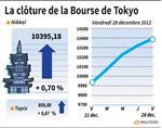 Tokyo : La Bourse de Tokyo finit à un plus haut de 21 mois