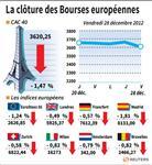 Europe : Les Bourses européennes finissent en baisse, Paris perd 1,47%