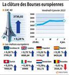 Les Bourses européennes terminent en légère hausse
