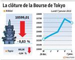 Tokyo : La Bourse de Tokyo finit en baisse de 0,83%