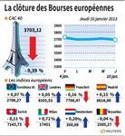 Europe : Les Bourses européennes clôturent en baisse, Paris cède 0,39%