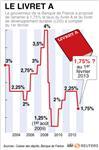 Marché : La Banque de France propose une baisse de 0,5 pt du livret A