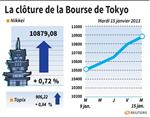 Tokyo : La Bourse de Tokyo finit en hausse de 0,72%