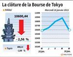 Tokyo : La Bourse de Tokyo finit en baisse de 2,56%