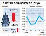 Tokyo : La Bourse de Tokyo finit en baisse de 1,52%