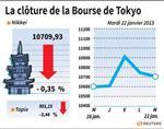 Tokyo : La Bourse de Tokyo finit en baisse de 0,35%