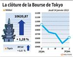 Tokyo : La Bourse de Tokyo finit en hausse de 1,28%