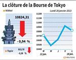 Tokyo : La Bourse de Tokyo cède 0,94%, Sony en vue