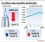 Wall Street : Le Dow Jones perd 0,10%, le Nasdaq prend 0,14%