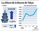 Tokyo : La Bourse de Tokyo finit en vive hausse de 2,28%