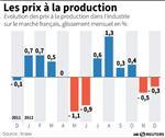 Marché : COR-Baisse de 0,3% des prix à la production en décembre
