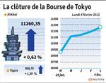 Tokyo : La Bourse de Tokyo finit en hausse de 0,62% avec Panasonic