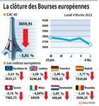 Europe : Les Bourses européennes clôturent en forte baisse