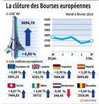 Marché : Les Bourses européennes terminent en hausse
