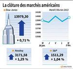 Wall Street : Le Dow Jones gagne 0,71%, le Nasdaq prend 1,27%