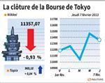 Tokyo : La Bourse de Tokyo finit en baisse de 0,93%