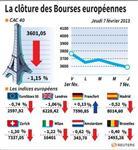 Les Bourses européennes terminent en baisse, sauf Francfort