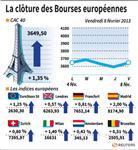 Les Bourses européennes finissent en net rebond