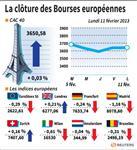 Europe : Les Bourses européennes clôturent sur une note prudente