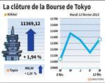 Tokyo : La Bourse de Tokyo finit en hausse de 1,94%