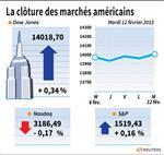 Wall Street : Le Dow Jones gagne 0,35%, le Nasdaq cède 0,18%