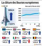 Les Bourses européennes clôturent dans le vert