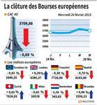 Les Bourses européennes terminent en baisse pour la plupart