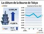 Tokyo : La Bourse de Tokyo finit en hausse de 0,68%