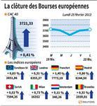 Marché : Les marchés européens clôturent en hausse sur des gains réduits
