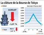 Tokyo : La Bourse de Tokyo clôture en baisse de 1,27%