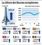 Europe : Les Bourses européennes rebondissent, rassurées par Bernanke